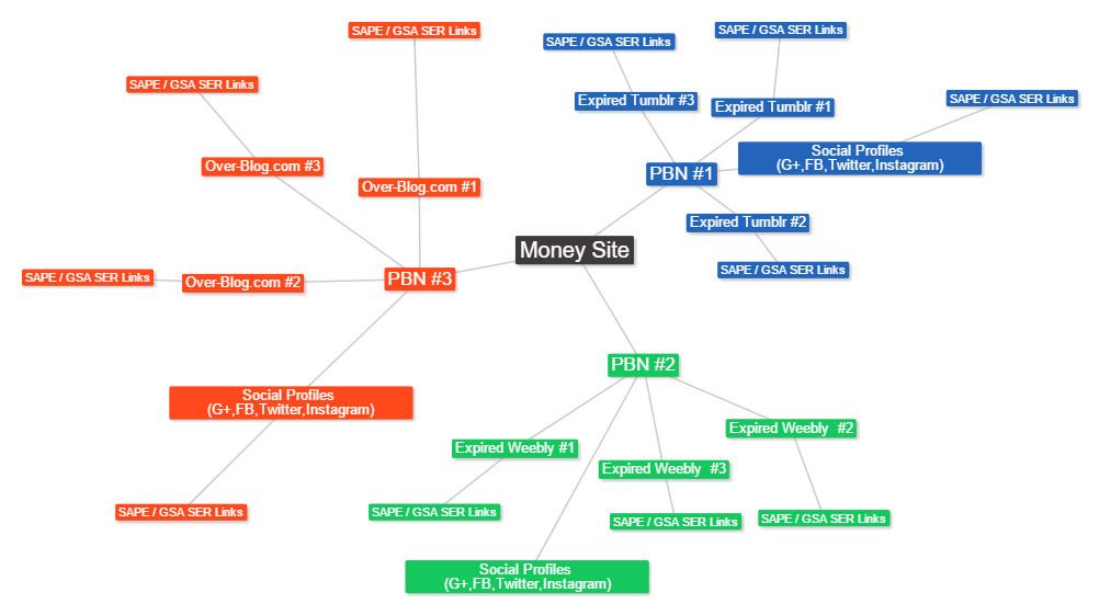 لینک سازی شبکه ای - شبکه خصوصی وبلاگ - PBN