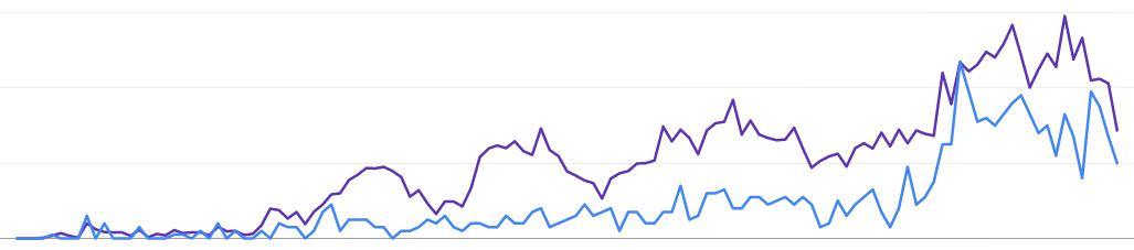 نمودار ۶ ماهه بهینه سازی وب سایت فروشگاهی | سئو فروشگاهی