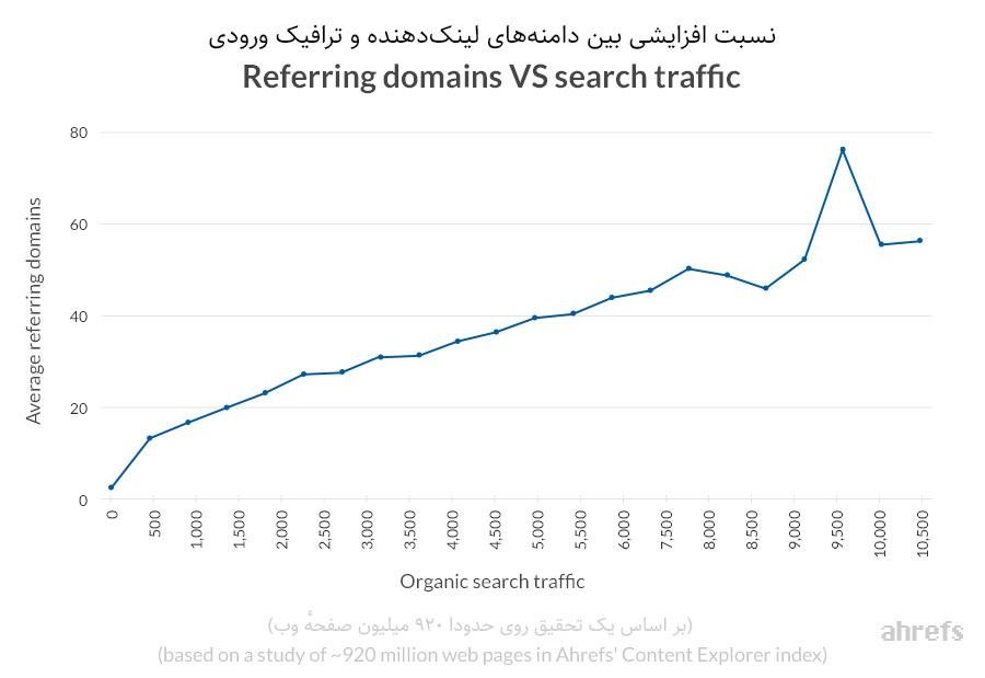 افزایش بازدید با خرید بک لینک و رپورتاژ آگهی