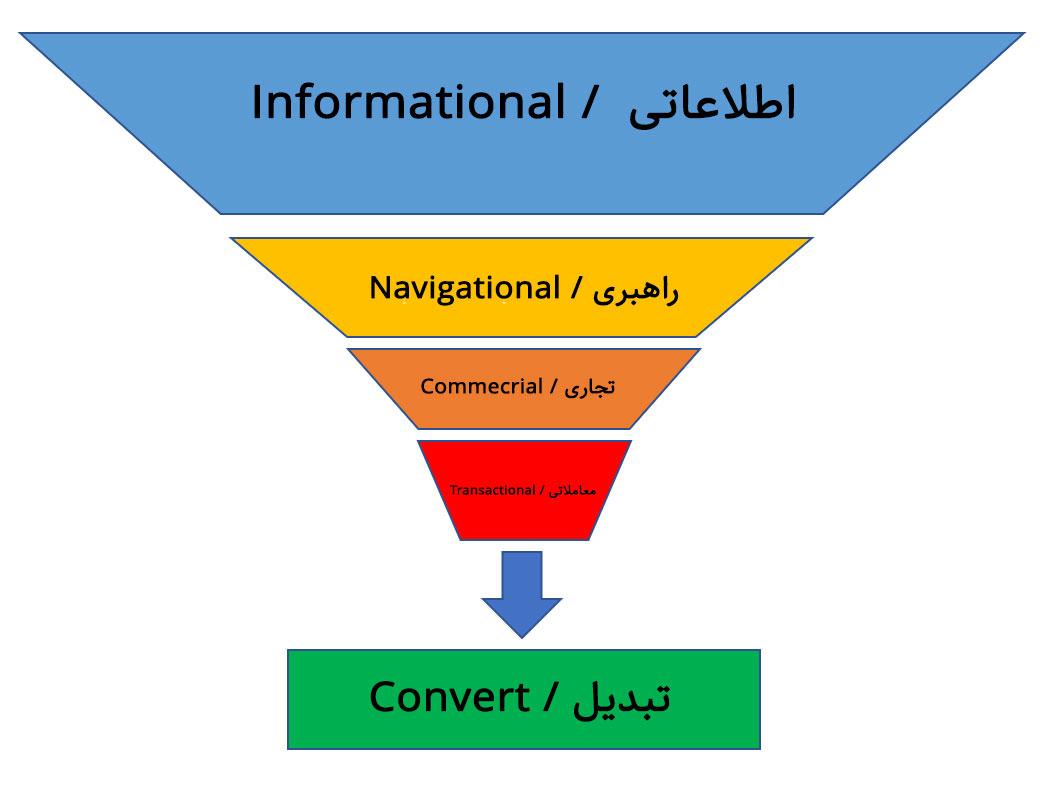 قصد جستجو | تحقیق کلمات کلیدی
